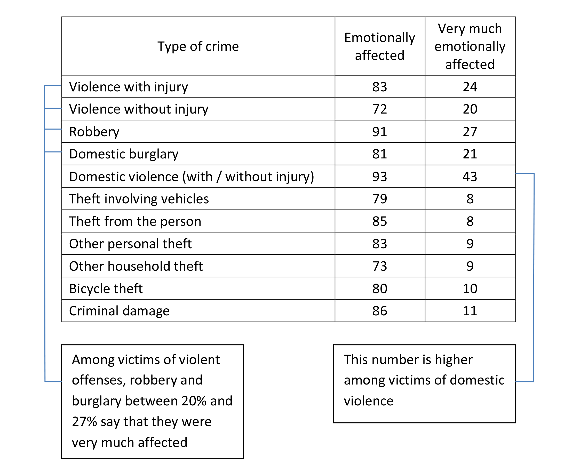 Percentage of victims aged 16-59 who said that they were emotionally affected or very much affected by victimisation, 2013/2014 Crime Survey for England and Wales. An accessibility tagged version of this table is available as a downloadable resource at the bottom of this step.